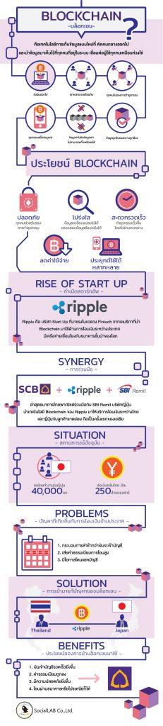 SCB Blockchain infographic