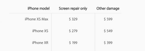iPhone Repair Price