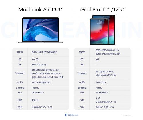 Macbook Air - iPad pro